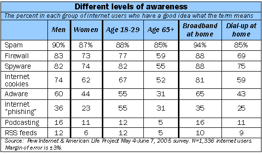 Different levels of awareness