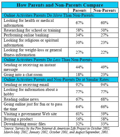 How parents and non-parents compare
