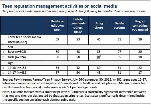 Figure 21 teens and social media