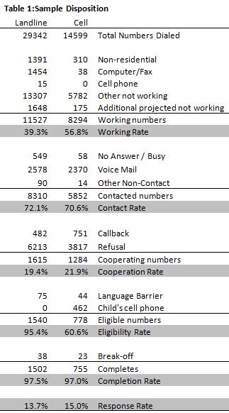 Table 1 - Sample demographics