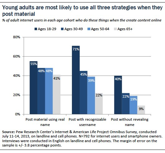 young adults are most likely to use all three strategies when they post material