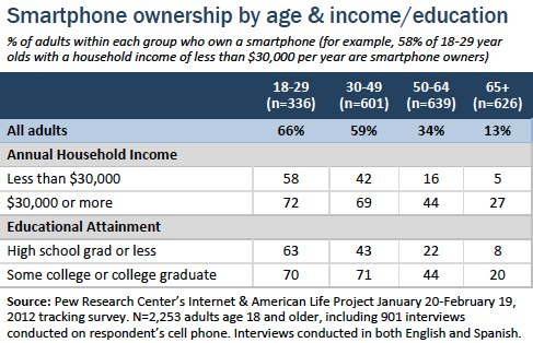 Smartphone ownership by age and income_education