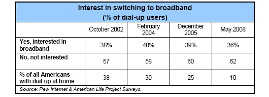 Interest in switching to broadband (% of dial-up users)