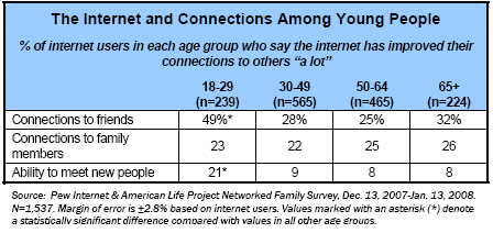 The internet and connections between young people
