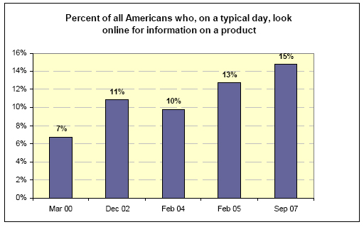 Percent of all Americans who, on a typical day, look online for information on a product