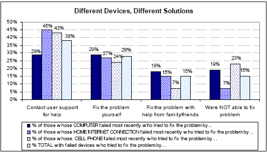 Different devices, different solutions