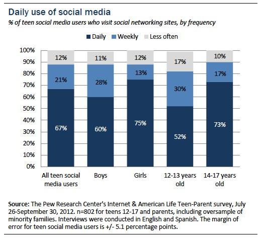 Daily use of social media