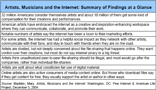 Artists, Musicians and the Internet: Summary of Findings at a Glance