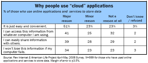 "Why people use ""cloud"" applications"