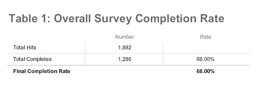 Table 1: Overall Survey Completion Rate