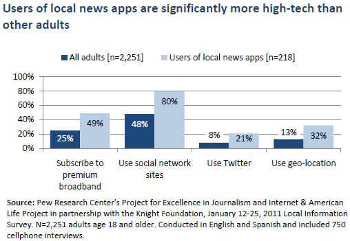 Users of local news apps are significantly more high-tech than other adults