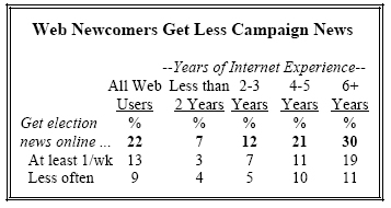 Web Newcomers Get Less Campaign News