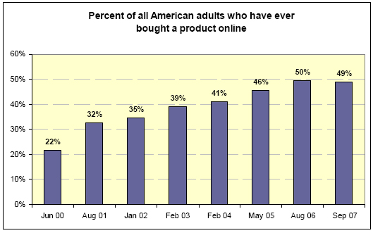 Percent of all American adults who have ever bought a product online