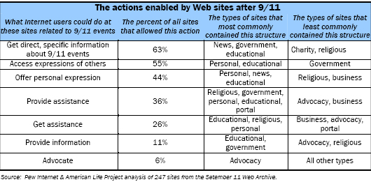 The actions enabled by Web sites after 9/11