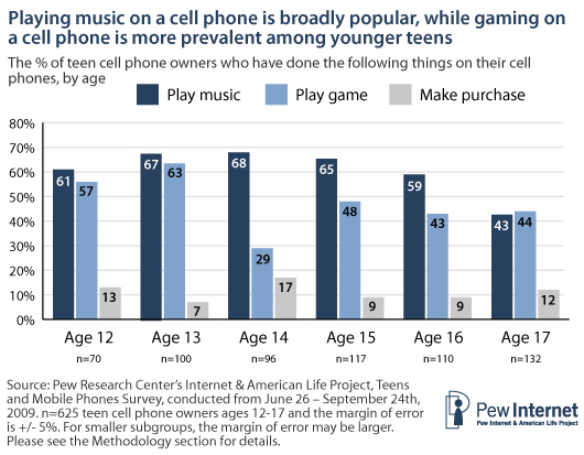 Use of cell for music, games, and purchases by age
