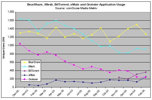 Other application usage