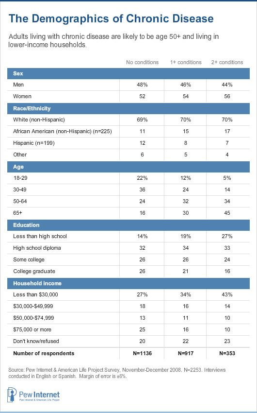 Demographics of 2+ vs 1+ vs none