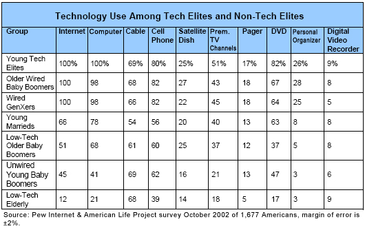 Technology Use Among Tech Elites and Non-Tech Elites