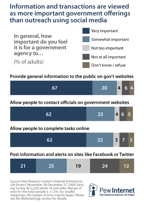 "Around two-thirds of all adults (including both internet users and non-users) rate each of these offerings as ""very important"" and an additional one in five rate them as ""somewhat important""."