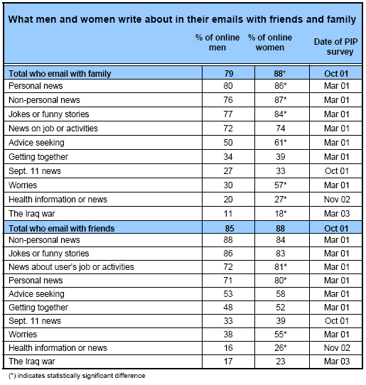 What men and women write about in their emails with friends and family