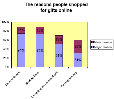 Reasons people shopped online