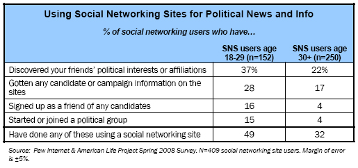 Using Social Networking Sites for Political News and Info
