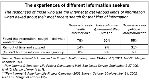 The experiences of different information seekers