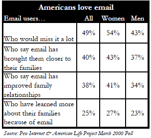 Americans love email