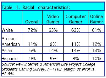 Racial characteristics