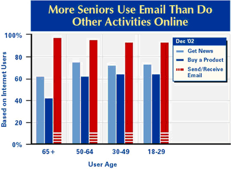 More seniors use email than do other online activities