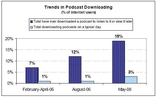 Trends in podcast downloading