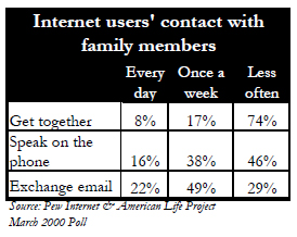 Contact with family members