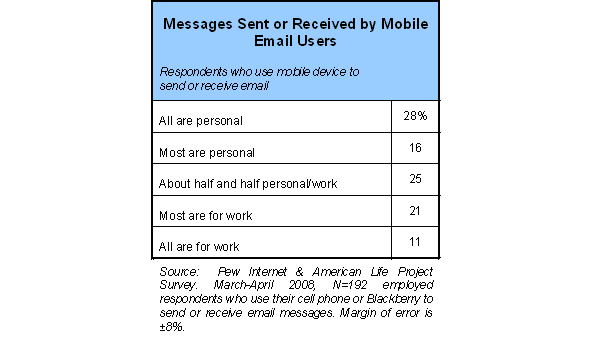 Messages Sent or Received by Mobile Email Users