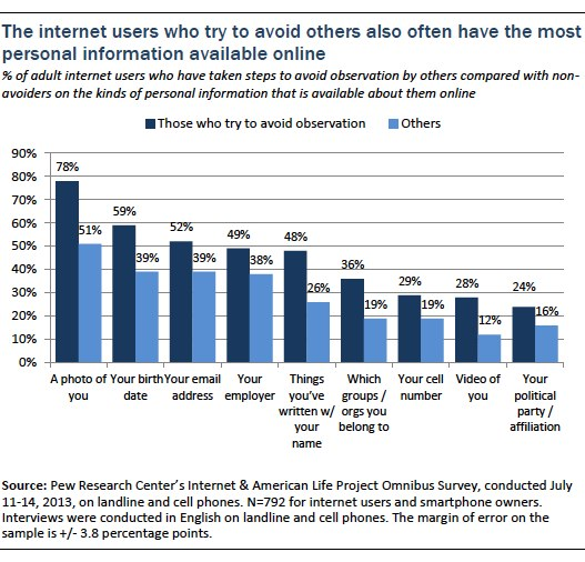 the internet users who try to avoid others also often have the most personal information available online