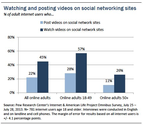 Watching and posting videos on social networking sites