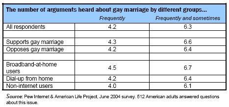 The number of arguments heard about gay marriage by different groups