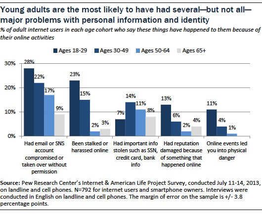 young adults are the most likely to have had several but not all majory problems with personal information and identity
