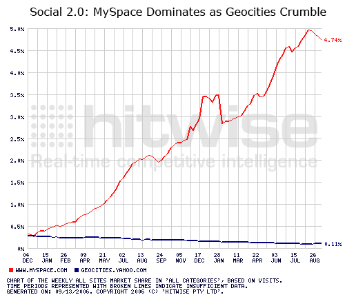 Social 2.0: MySpace Dominates as Geocities Crumble