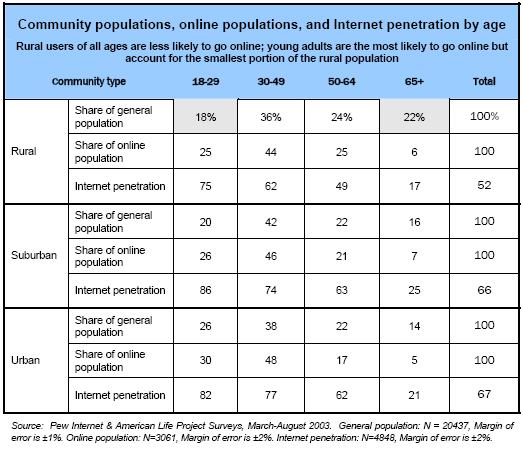 Community populations, online populations, and Internet penetration by age