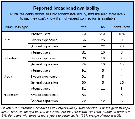 Reported broadband availability