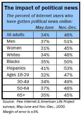 Impact of political news