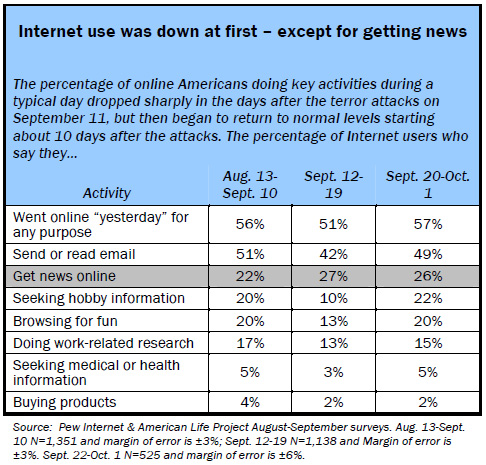 Internet use was down at first – except for getting news