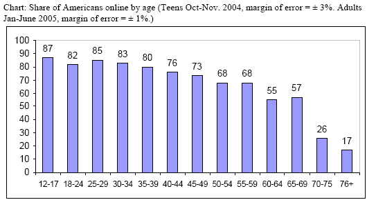 Chart: Share of Americans online by age (Teens Oct-Nov. 2004, margin of error = ± 3%. Adults Jan-June 2005, margin of error = ± 1%.)