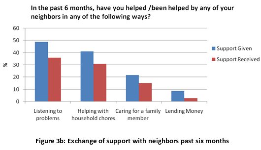 Figure 3b: Exchange of support with neighbors past six months