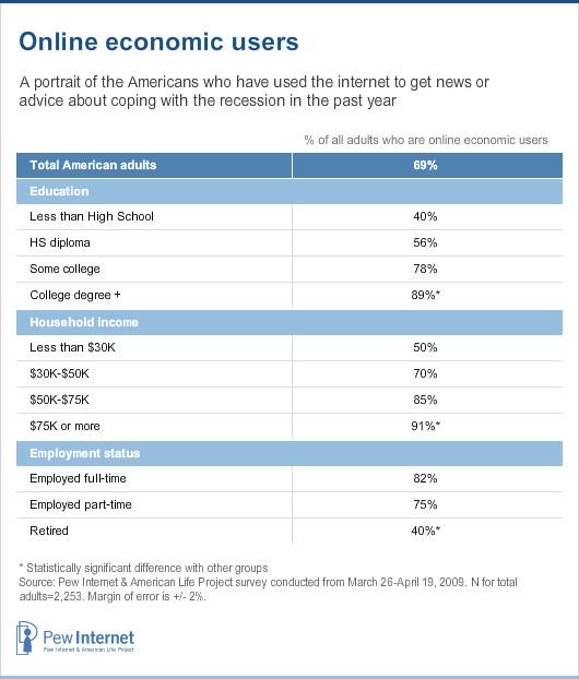 Online economic users