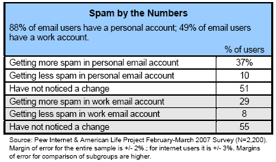 Spam by the numbers