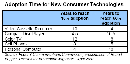 Adoption Time for New Consumer Technologies