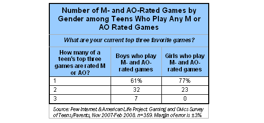Number of M- And AO-Rated Games by Gender