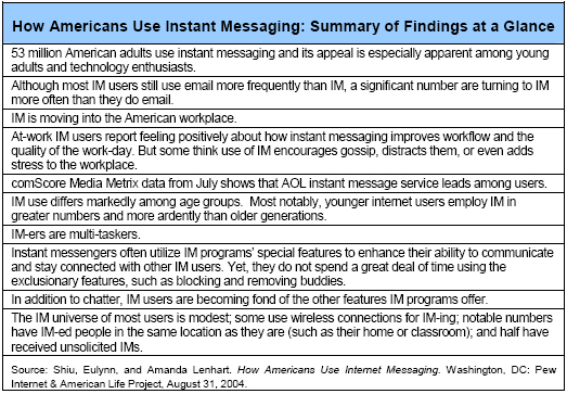 How Americans Use Instant Messaging: Summary of Findings at a Glance