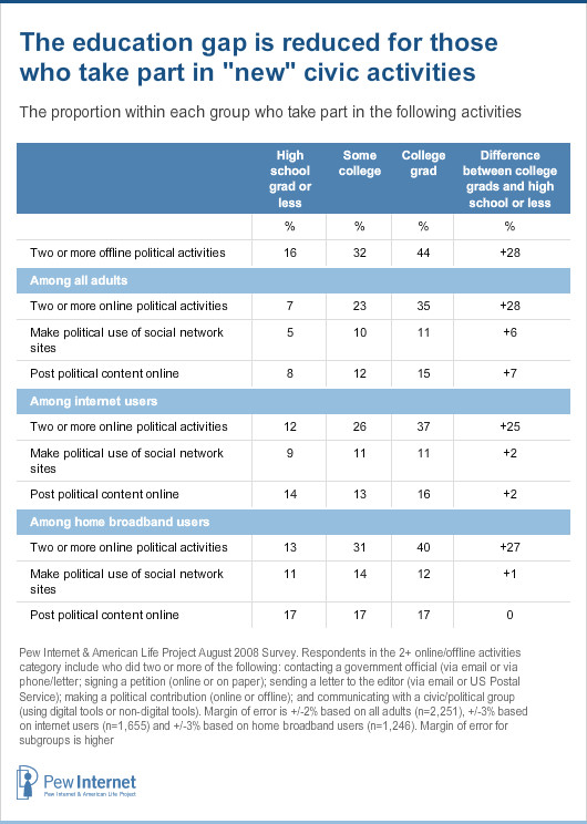 Online participation by education